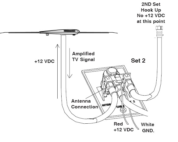 rv tv antenna wiring